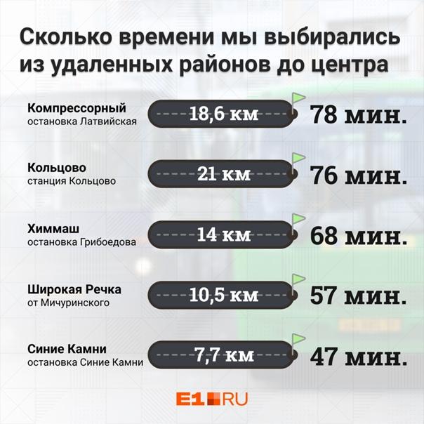 Откуда в центр Екатеринбурга ехать дольше всего?Чт...