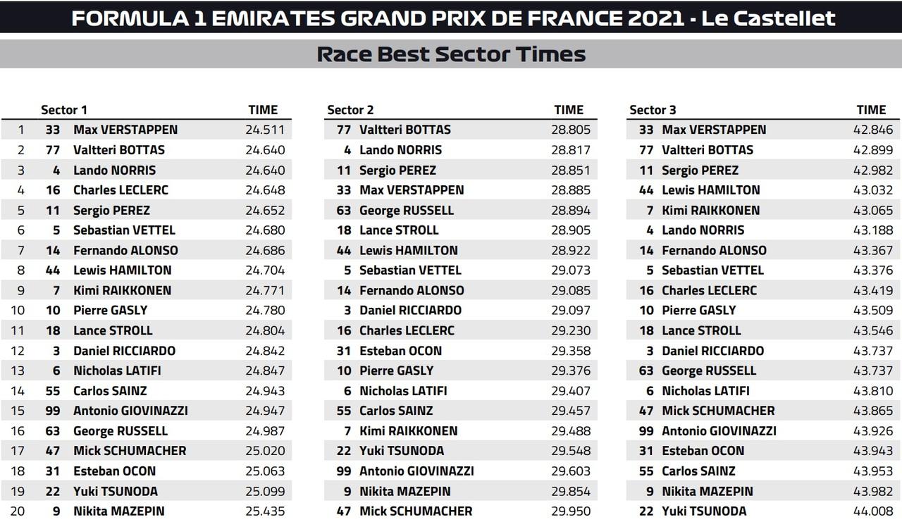 French Grand Prix 2021