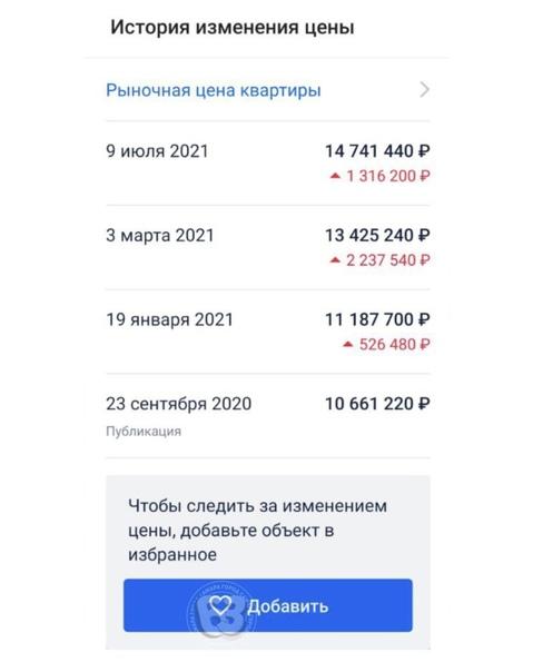 Изменения цен на квартиру в одной из Самарских нов...